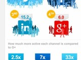 Google-Plus-Ghost-Town-Social-Shares-versus-Twitter-LinkedIn-Facebook-Umpf-small
